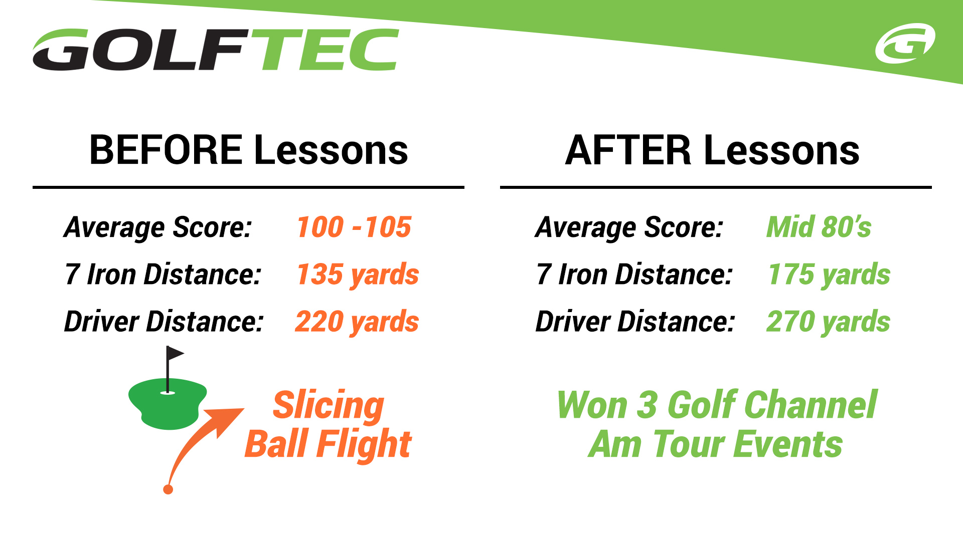 Student Improvement- results of golf lessons
